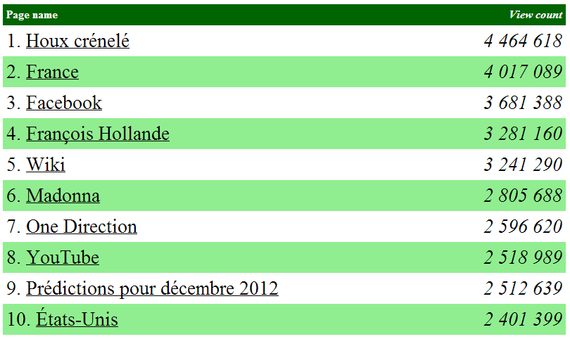 top100_wiki_fr_2012
