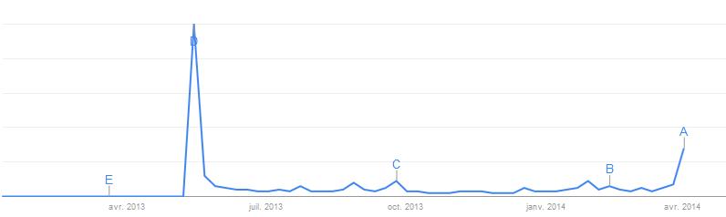 cristin_milioti_google_trends_2013_2014