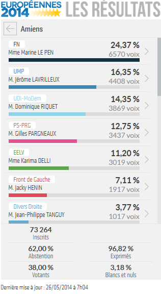 resultats_europeenes_2014_amiens_80000