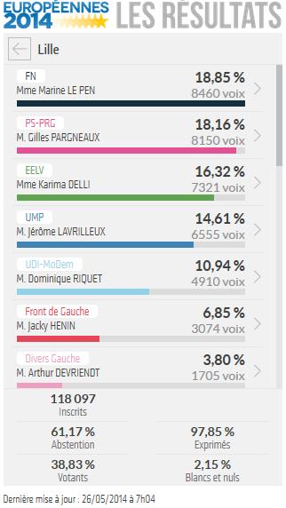 resultats_europeenes_2014_lille_59000