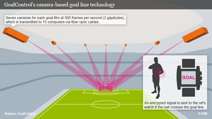 goal_control